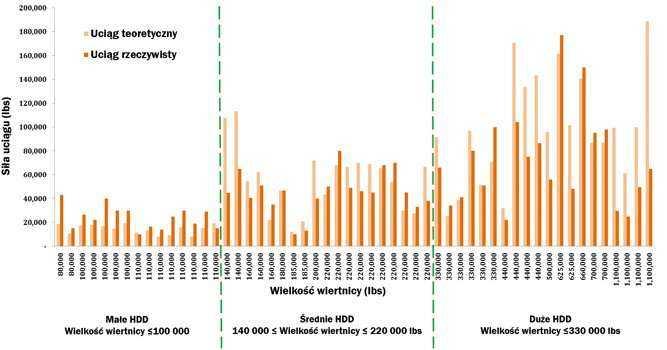Rys. 1. Porównanie teoretycznych i rzeczywistych sił uciągu w 54 projektach HDD