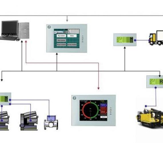 ProData - system wyświetlania, transmisji i gromadzenia danych z urządzeń wiertniczych