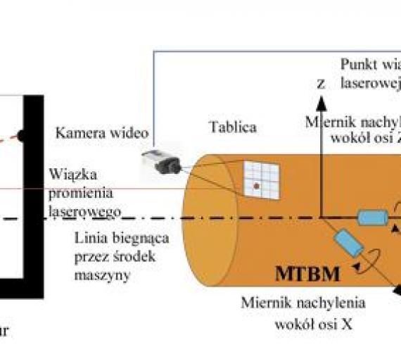 Ustalanie pozycji i naprowadzanie maszyn mikrotunelowych w czasie rzeczywistym