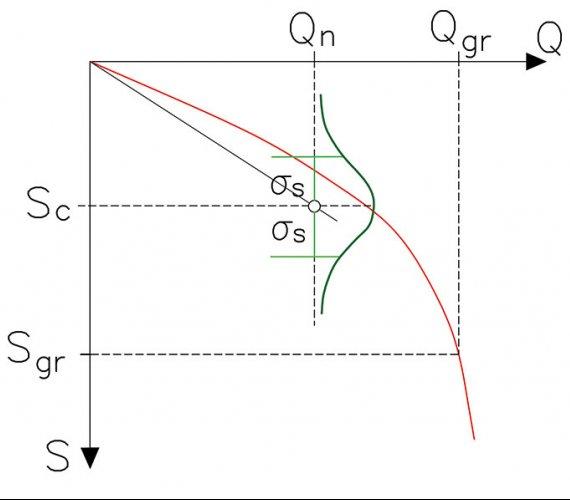 Analiza osiadania grupy palowej na podstawie wyników zpróbnego obciążenia statycznego pala