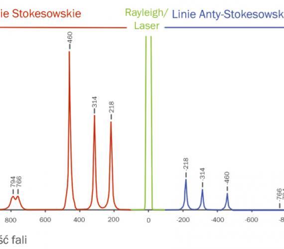 Rys. 1. Wykres natężenia światła rozproszonego  w funkcji długości fali