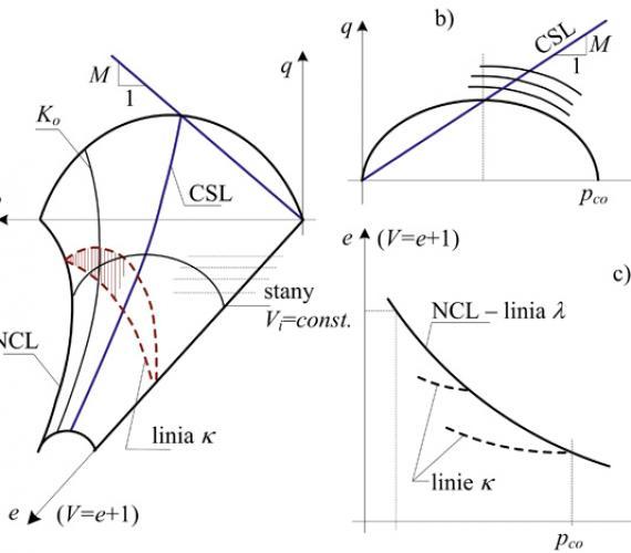 Rys. 1. | a) Powierzchnia stanu SBS, b) powierzchnie plastyczności w układzie (p,q), c) zależności wyznaczane w układzie (p,e)