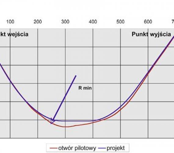 Opis rejestracji parametrów instalacji rurociągu stalowego o średnicy 1200mm metodą HDD