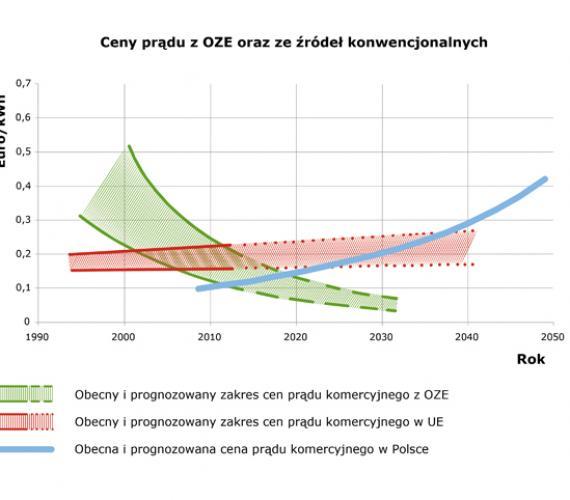 Rys. 1. Ceny prądu z OZE  oraz ze źródeł  konwencjonalnych