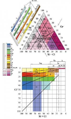 Nowa klasyfikacja gruntów według normy PN-EN ISO