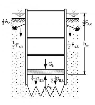 Rys. 1. Mikropale - Sprawdzenie zakotwienia dna podziemia